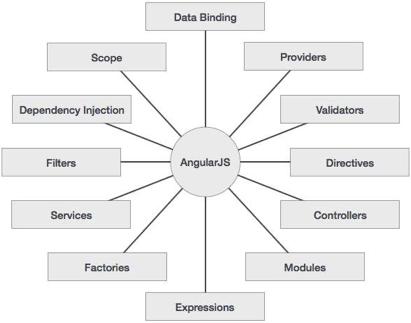 AngularJS key features