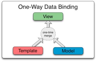 AngularJS Tutorial for Beginners: One Way Data Binding